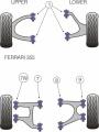 Silentbloky Powerflex Ferrari 355 (94-99) Front Upper and Lower Wishbone Inner Bush (1)