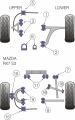 Silentbloky Powerflex Mazda RX-7 Gen 3/4 (92-02) Front Lower Wishbone Rear Bush (2)