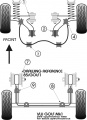 Silentbloky Powerflex VW Golf 1 / Scirocco (73-85) Front Anti Roll Bar Inner Mount (3)