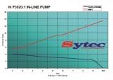 Univerzální vysokotlaká pumpa Sytec 280l/h - typ OTP020 / P3020.1 / 0580254909