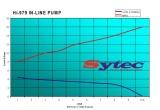 Univerzální vysokotlaká pumpa Sytec 282l/h - typ OTP979 / P3979.1 / 0580254979