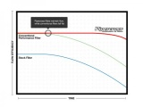 Sportovní vzduchový filtr (vložka filtru) Pipercross na Land Rover Discovery IV 3.0 (01/14-)